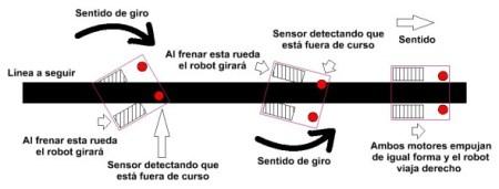 sigue líneas con dos sensores